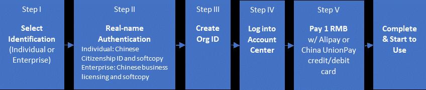 Online Purchase Process | Azure Docs