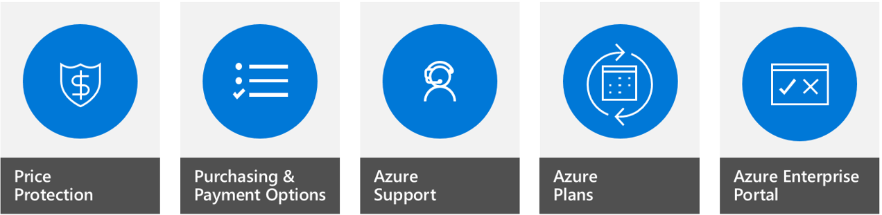 Enterprise Purchase Process   Azure Docs