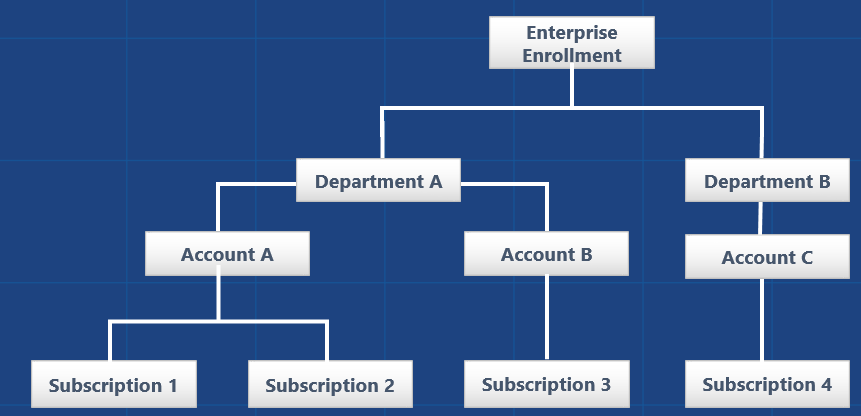Purchase Process Of Microsoft Enterprise Agreement Server And