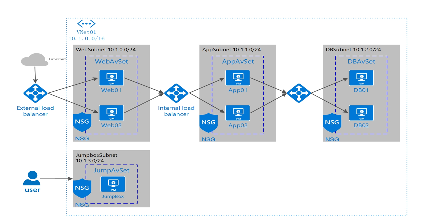 Example Scenarios | Azure Docs
