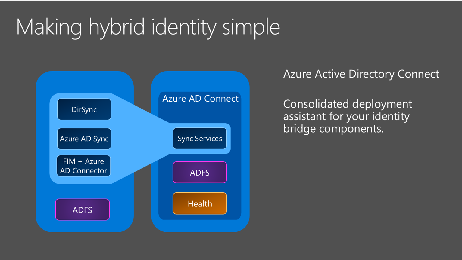 Azure AD Connect 堆栈