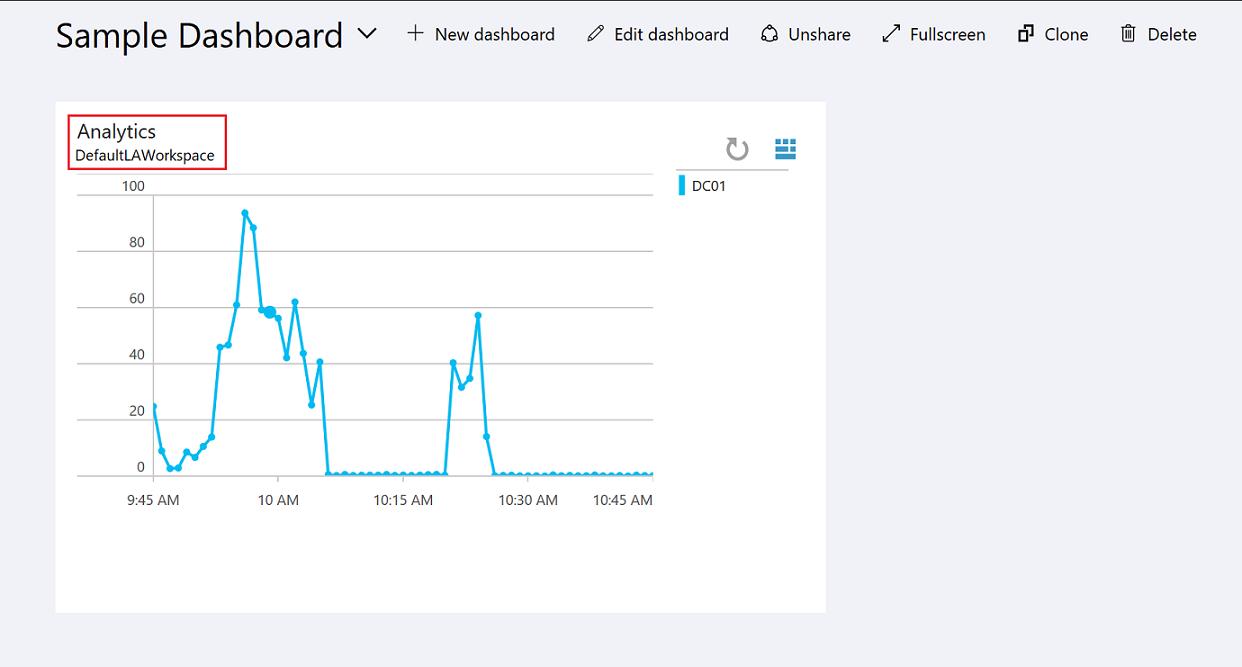 创建和共享Azure Log Analytics 数据的仪表板| Azure Docs