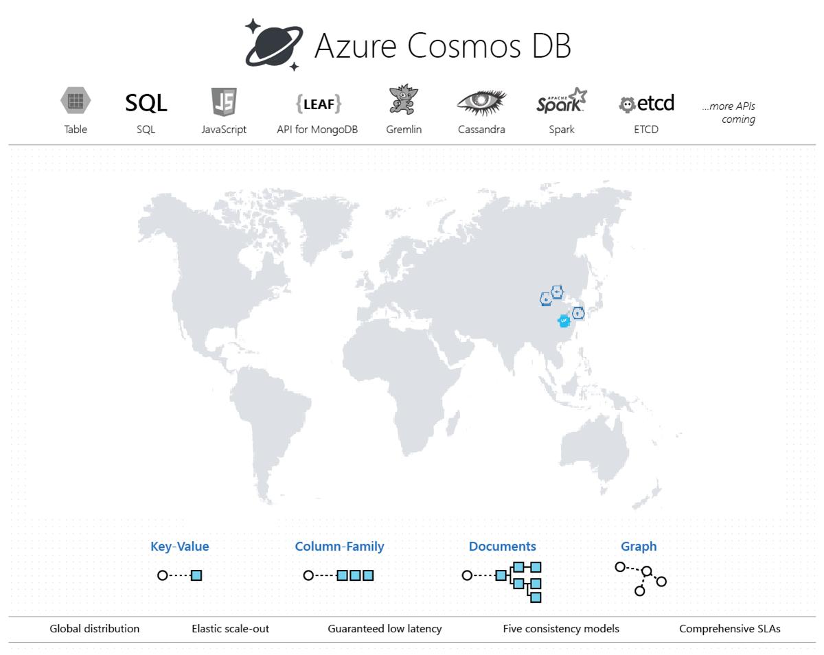 Azure Cosmos DB 简介| Azure Docs