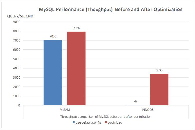 优 化 Azure Linux VM 上 的 MySQL 性 能 Azure Docs